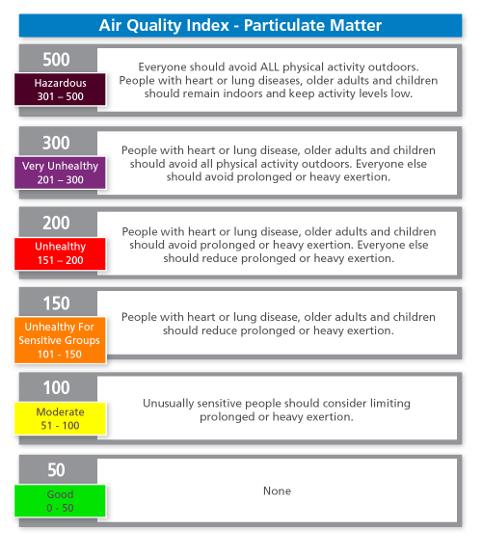 PM2.5 AQI Chart